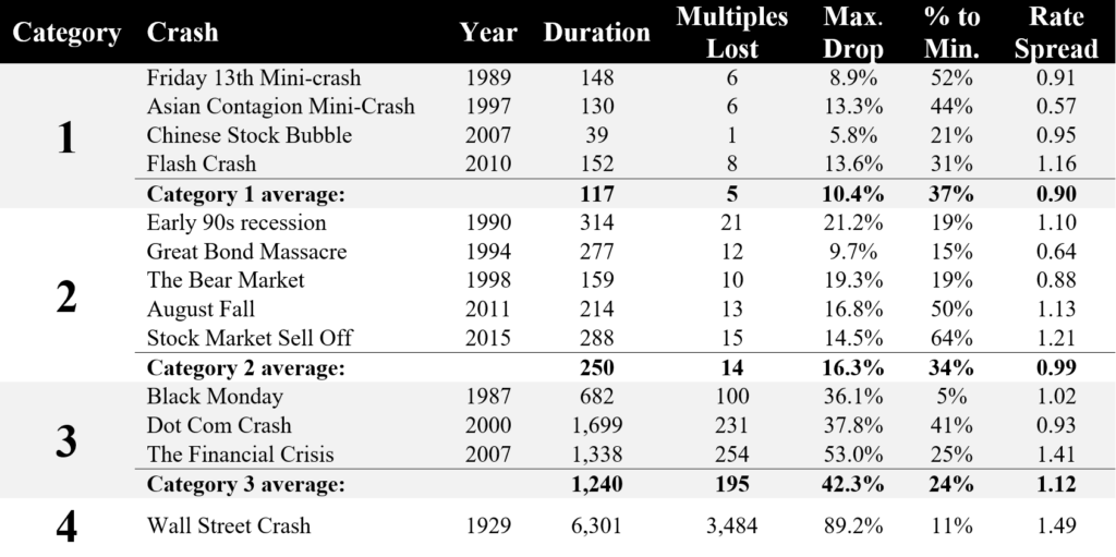 Data on U.S. Stock Market Crashes in the Modern Era, including Name, Year, Duration, Multiples Lost, Maximum Drop, Time to Minimum, and Rate Spread.