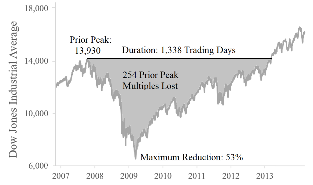 How to Measure a Stock Market Crash: An Example using the Financial Crisis Stock Market Crash of 2007 to 2013