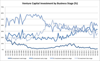Stage Investment Growth.jpg