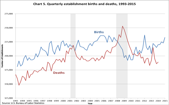 Establishment Births and Deaths.png