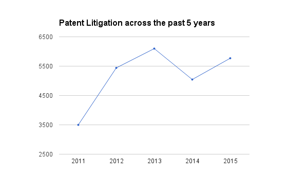 Patent litigation 2011.2015.png